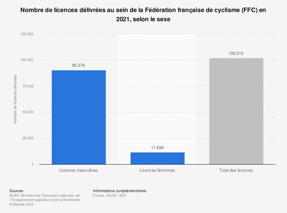 Statistique: Nombre de licences délivrées au sein de la Fédération française de cyclisme (FFC) en 2018, selon le sexe | Statista