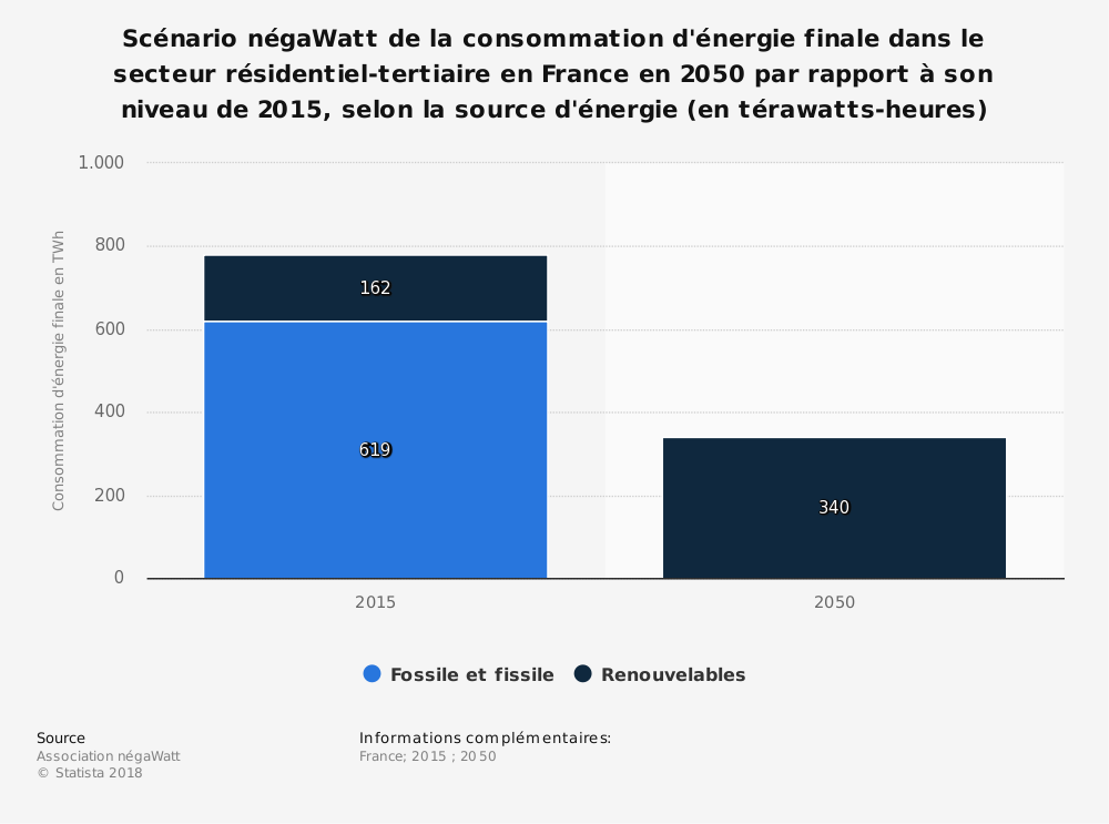 Statistique: Scénario négaWatt de la consommation d'énergie finale dans le secteur résidentiel-tertiaire en France en 2050 par rapport à son niveau de 2015, selon la source d'énergie (en térawatts-heures) | Statista