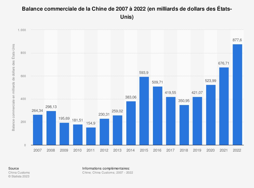 Statistique: Balance commerciale de la Chine de 2007 à 2017 (en milliards de dollars des États-Unis) | Statista