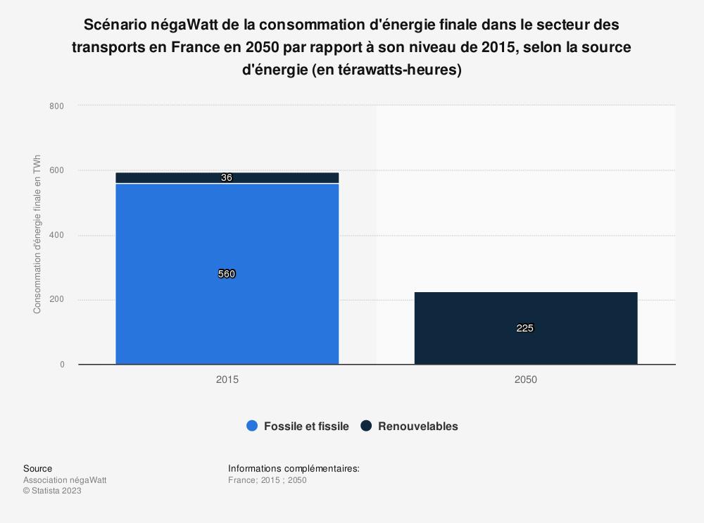 Statistique: Scénario négaWatt de la consommation d'énergie finale dans le secteur des transports en France en 2050 par rapport à son niveau de 2015, selon la source d'énergie (en térawatts-heures) | Statista