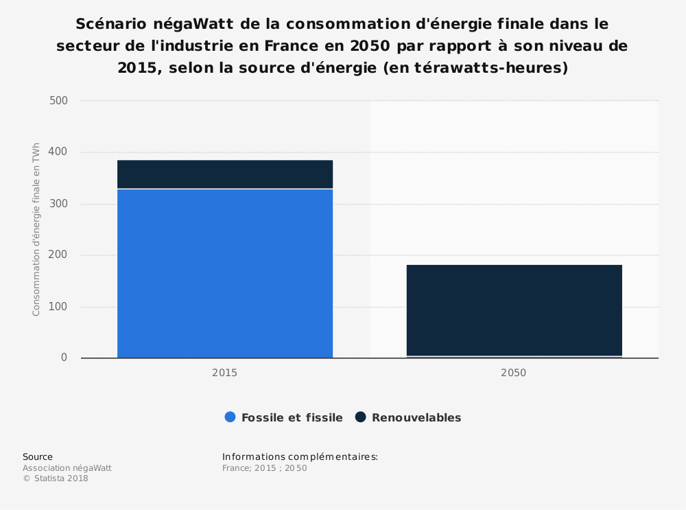 Statistique: Scénario négaWatt de la consommation d'énergie finale dans le secteur de l'industrie en France en 2050 par rapport à son niveau de 2015, selon la source d'énergie (en térawatts-heures) | Statista