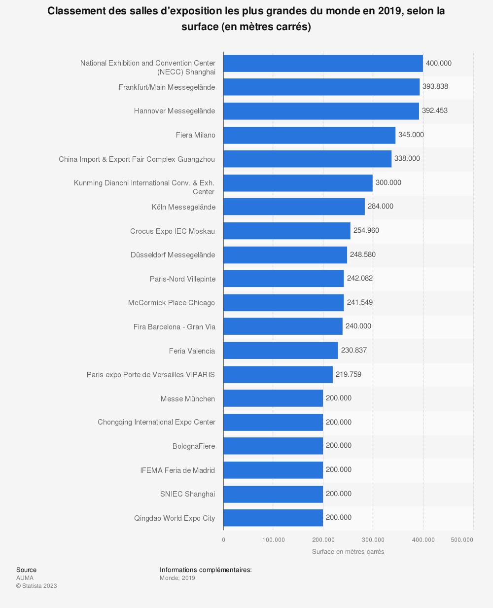 Statistique: Classement des salles d'exposition les plus grandes du monde en 2018, selon la surface (en mètres carrés) | Statista