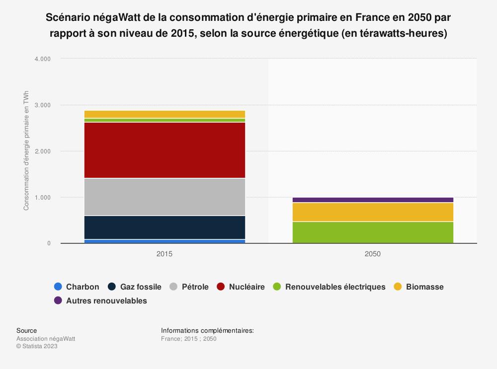 Statistique: Scénario négaWatt de la consommation d'énergie primaire en France en 2050 par rapport à son niveau de 2015, selon la source énergétique (en térawatts-heures) | Statista
