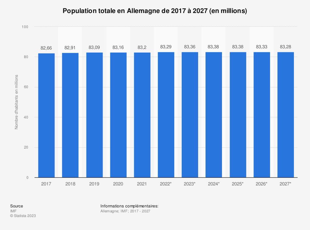 Statistique: Population totale en Allemagne de 2014 à 2024 (en millions) | Statista