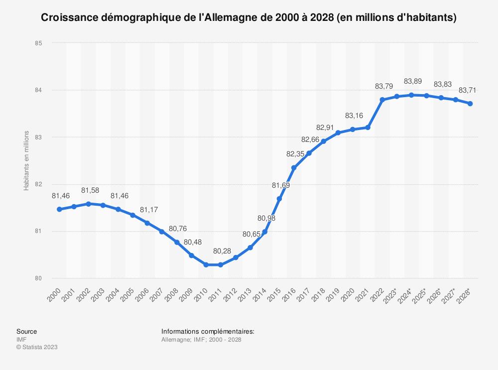 Statistique: Croissance démographique de l'Allemagne de 2014 à 2024 (en millions d'habitants)  | Statista
