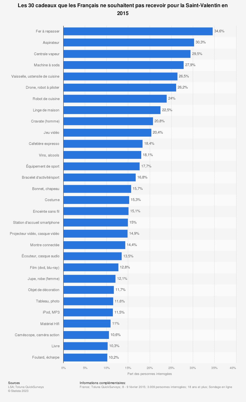 Statistique: Les 30 cadeaux que les Français ne souhaitent pas recevoir pour la Saint-Valentin en 2015 | Statista