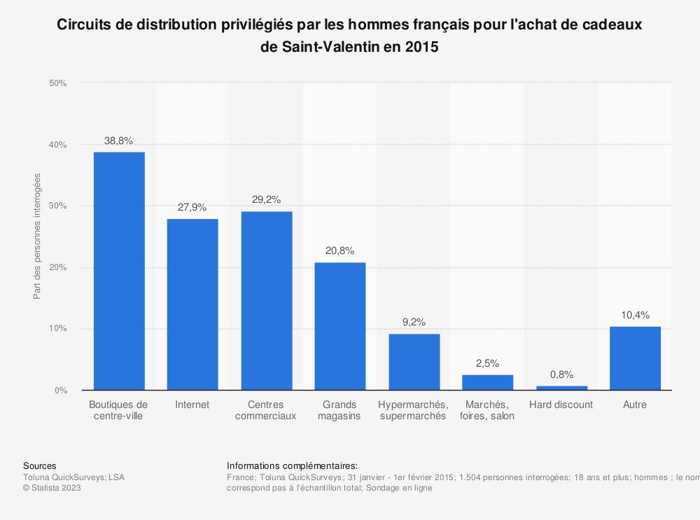 Statistique: Circuits de distribution privilégiés par les hommes français pour l'achat de cadeaux de Saint-Valentin en 2015 | Statista