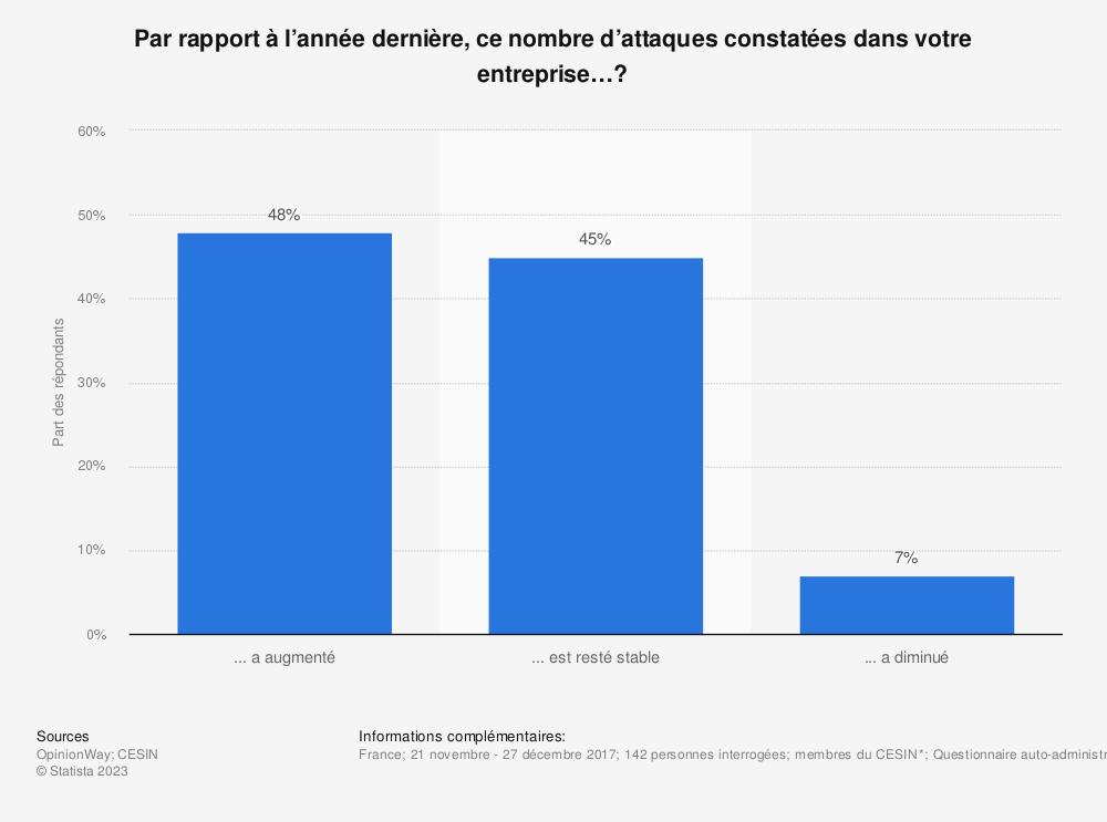 Statistique: Par rapport à l'année dernière, ce nombre d'attaques constatées dans votre entreprise…? | Statista