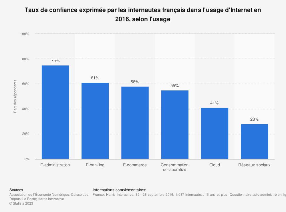Statistique: Taux de confiance exprimée par les internautes français dans l'usage d'Internet en 2016, selon l'usage | Statista