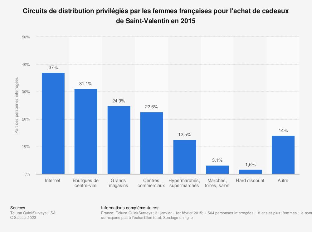Statistique: Circuits de distribution privilégiés par les femmes françaises pour l'achat de cadeaux de Saint-Valentin en 2015 | Statista