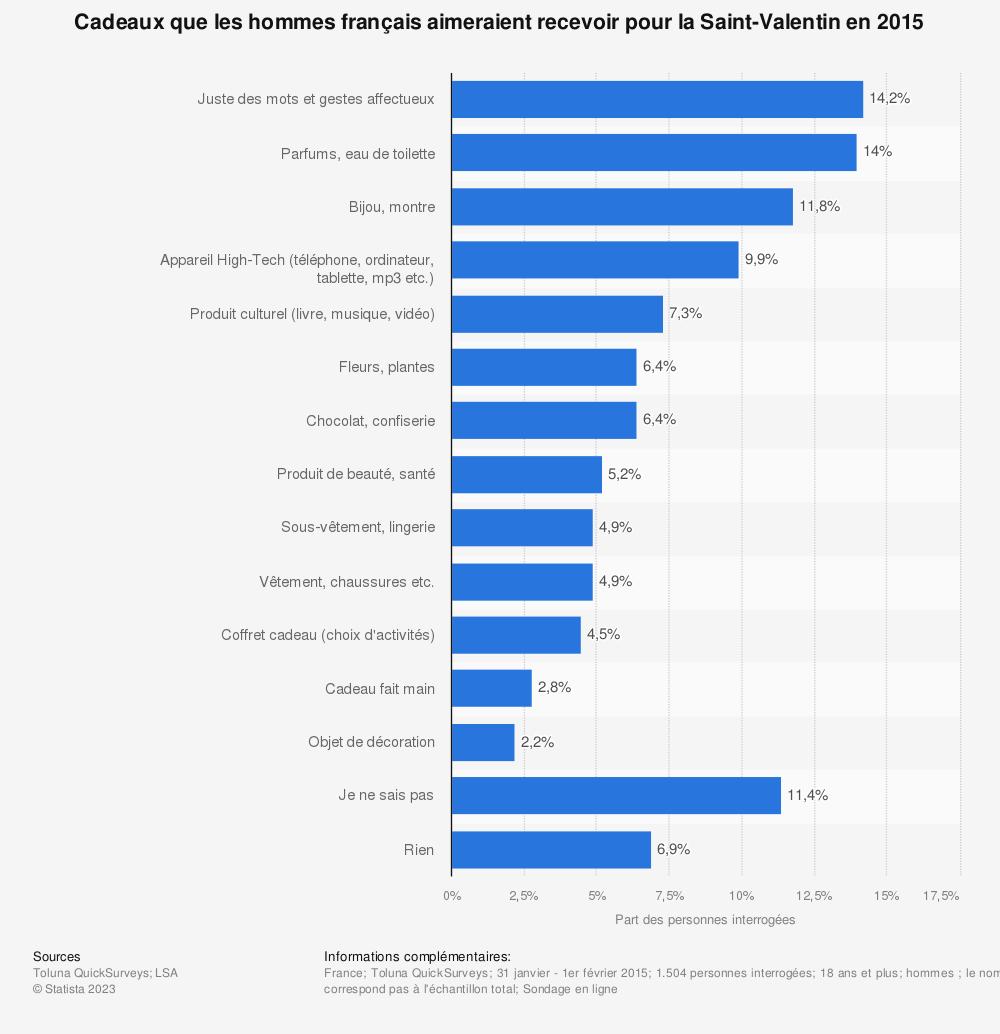 Statistique: Cadeaux que les hommes français aimeraient recevoir pour la Saint-Valentin en 2015 | Statista