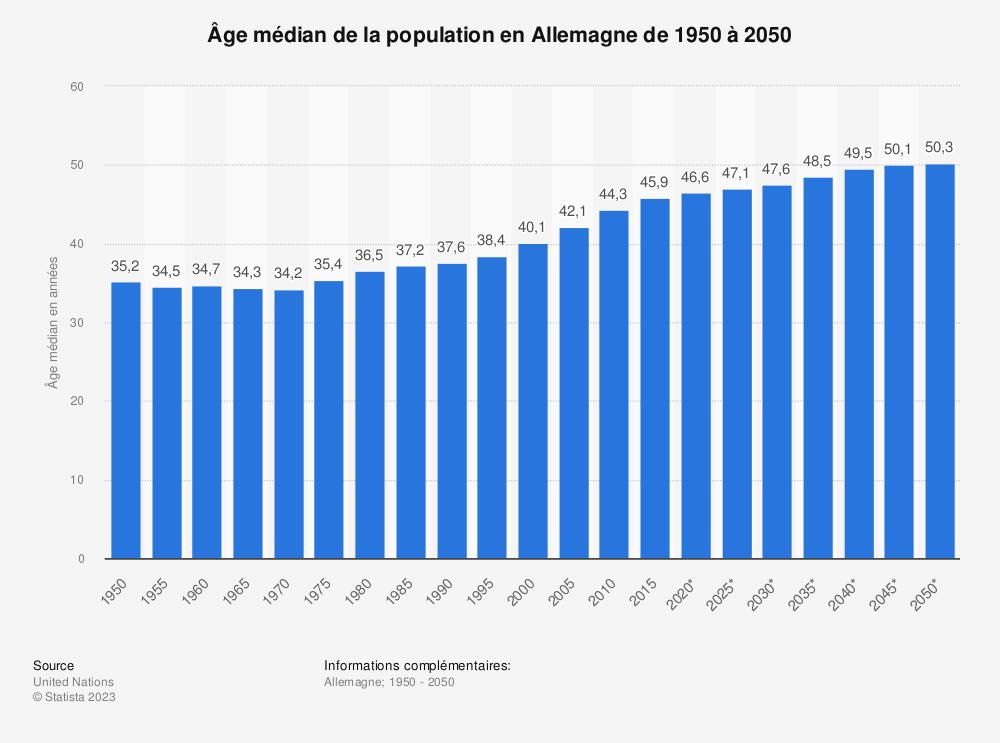 Statistique: Âge médian de la population en Allemagne de 1950 à 2050 | Statista