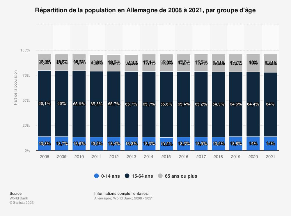 Statistique: Répartition de la population en Allemagne de 2008 à 2018, par groupe d'âge | Statista