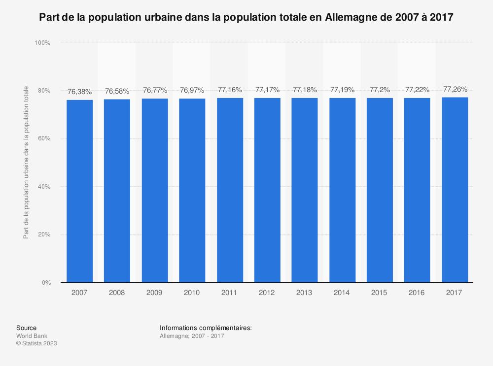 Statistique: Part de la population urbaine dans la population totale en Allemagne de 2007 à 2017 | Statista