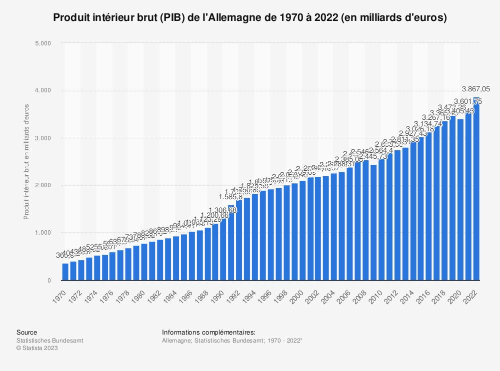 Statistique: Produit intérieur brut (PIB) de l'Allemagne de 2008 à 2018 (en milliards d'euros) | Statista