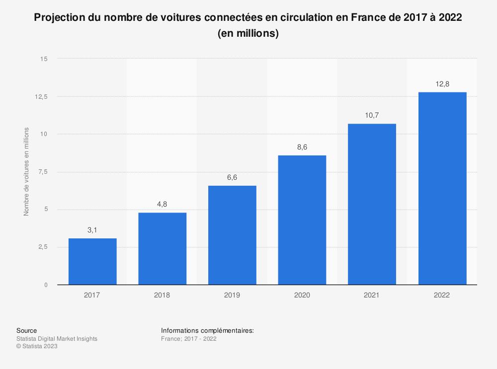Statistique: Projection du nombre de voitures connectées en circulation en France de 2015 à 2021 (en millions) | Statista