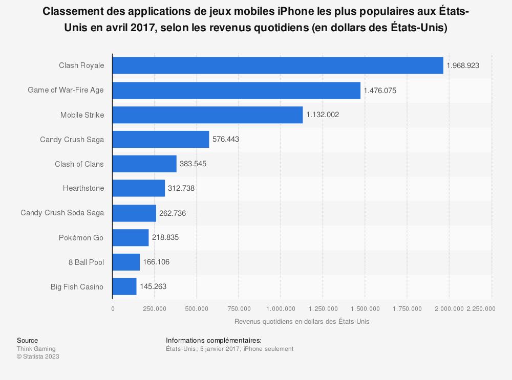 Statistique: Classement des applications de jeux mobiles iPhone les plus populaires aux États-Unis en avril 2017, selon les revenus quotidiens (en dollars des États-Unis) | Statista