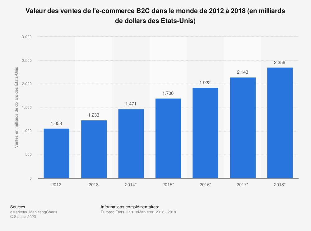 Statistique: Valeur des ventes de l'e-commerce B2C dans le monde de 2012 à 2018 (en milliards de dollars des États-Unis)  | Statista