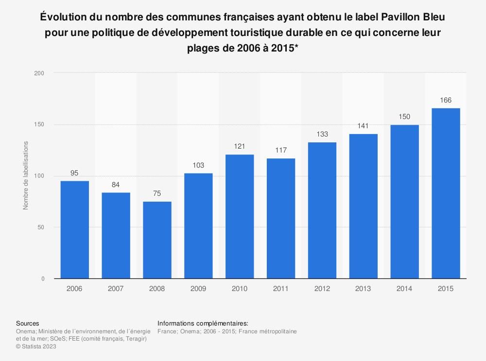 Statistique: Évolution du nombre des communes françaises ayant obtenu le label Pavillon Bleu pour une politique de développement touristique durable en ce qui concerne leur plages de 2006 à 2015* | Statista