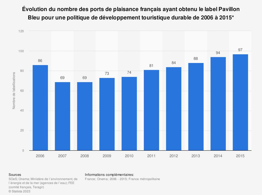 Statistique: Évolution du nombre des ports de plaisance français ayant obtenu le label Pavillon Bleu pour une politique de développement touristique durable de 2006 à 2015* | Statista