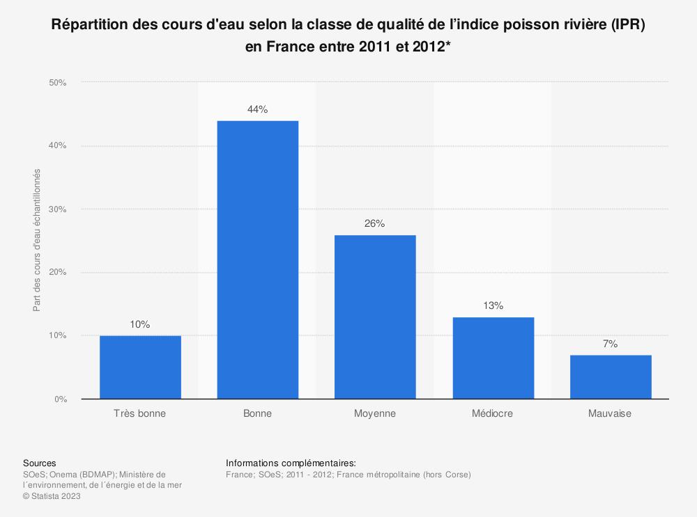 Statistique: Répartition des cours d'eau selon la classe de qualité de l'indice poisson rivière (IPR) en France entre 2011 et 2012* | Statista