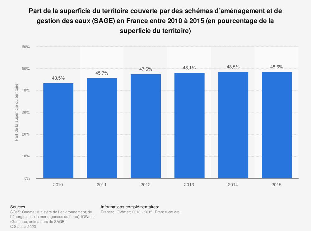 Statistique: Part de la superficie du territoire couverte par des schémas d'aménagement et de gestion des eaux (SAGE) en France entre 2010 à 2015 (en pourcentage de la superficie du territoire) | Statista