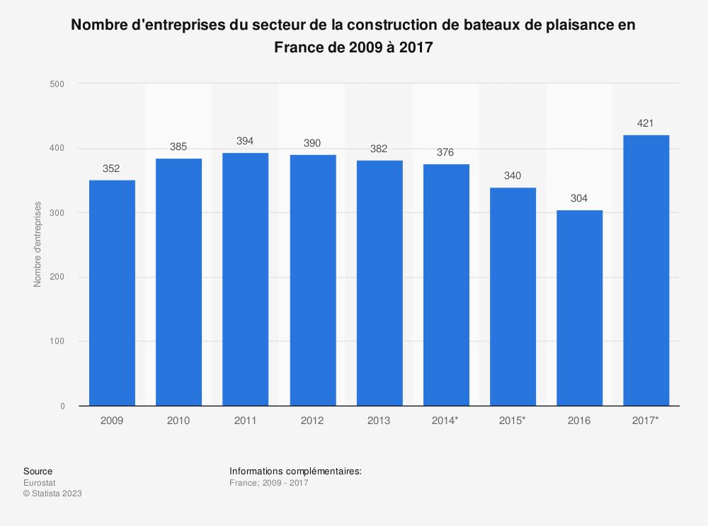 Statistique: Nombre d'entreprises du secteur de la construction de bateaux de plaisance en France de 2009 à 2017 | Statista
