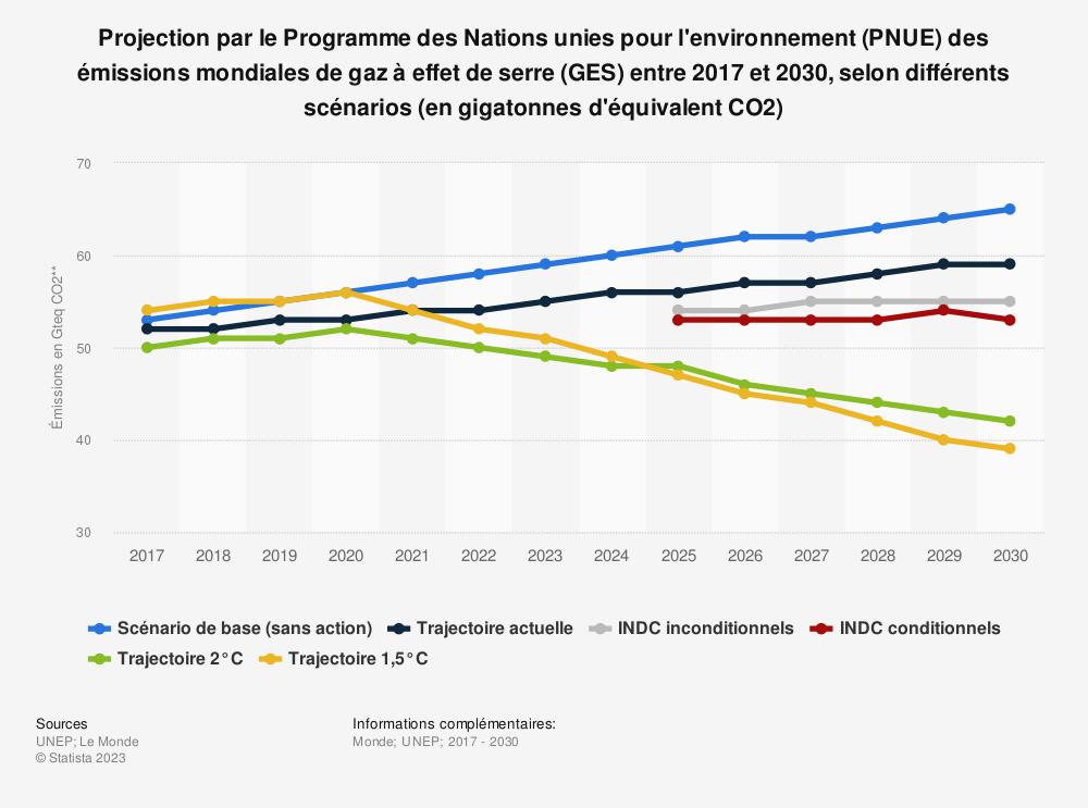 Statistique: Projection par le Programme des Nations unies pour l'environnement (PNUE) des émissions mondiales de gaz à effet de serre (GES) entre 2017 et 2030, selon différents scénarios (en gigatonnes d'équivalent CO2) | Statista