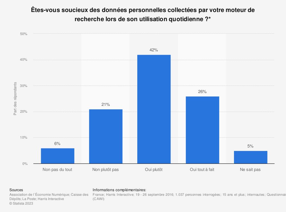 Statistique: Êtes-vous soucieux des données personnelles collectées par votre moteur de recherche lors de son utilisation quotidienne ?* | Statista