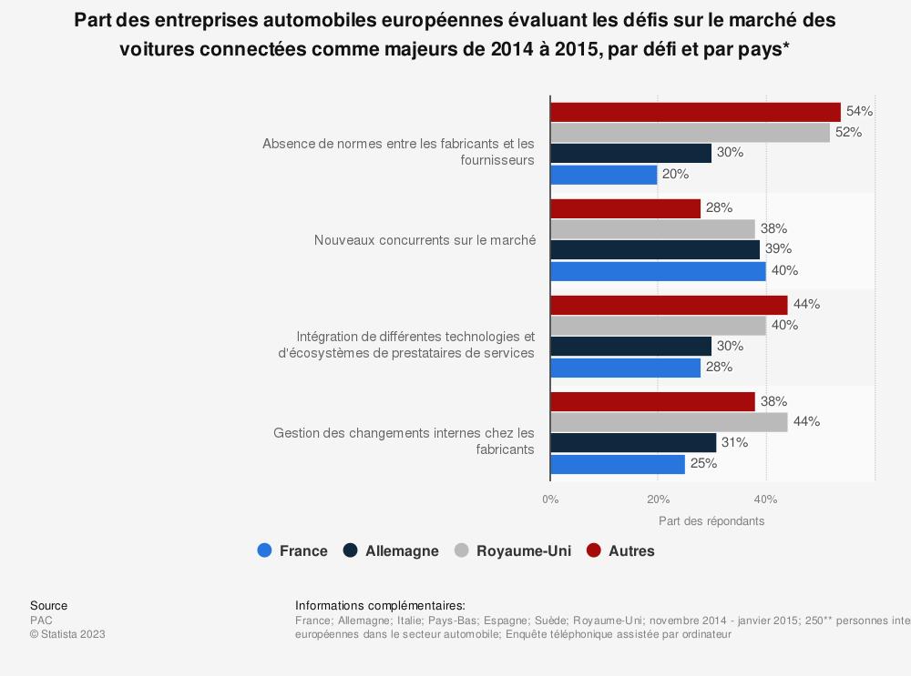 Statistique: Part des entreprises automobiles européennes évaluant les défis sur le marché des voitures connectées comme majeurs de 2014 à 2015, par défi et par pays* | Statista