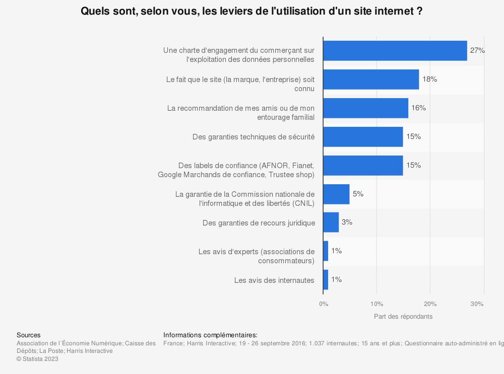 Statistique: Quels sont, selon vous, les leviers de l'utilisation d'un site internet ? | Statista