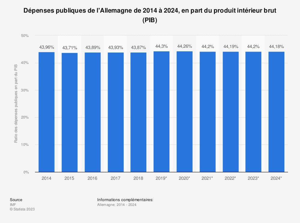 Statistique: Dépenses publiques de l'Allemagne de 2014 à 2024, en part du produit intérieur brut (PIB) | Statista
