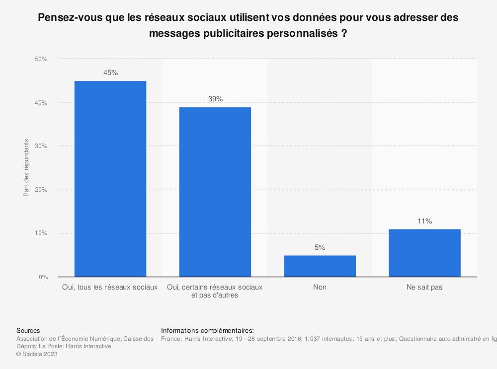 Statistique: Pensez-vous que les réseaux sociaux utilisent vos données pour vous adresser des messages publicitaires personnalisés ? | Statista