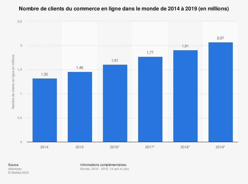 Statistique: Nombre de clients du commerce en ligne dans le monde de 2014 à 2019 (en millions) | Statista