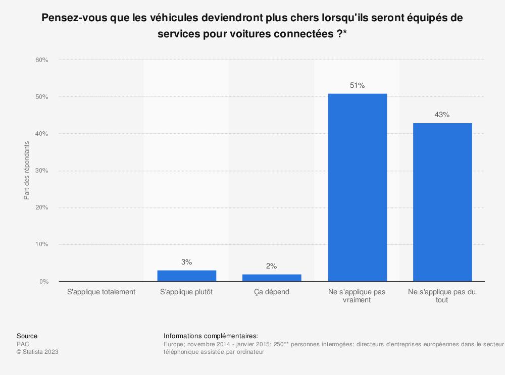 Statistique: Pensez-vous que les véhicules deviendront plus chers lorsqu'ils seront équipés de services pour voitures connectées ?* | Statista