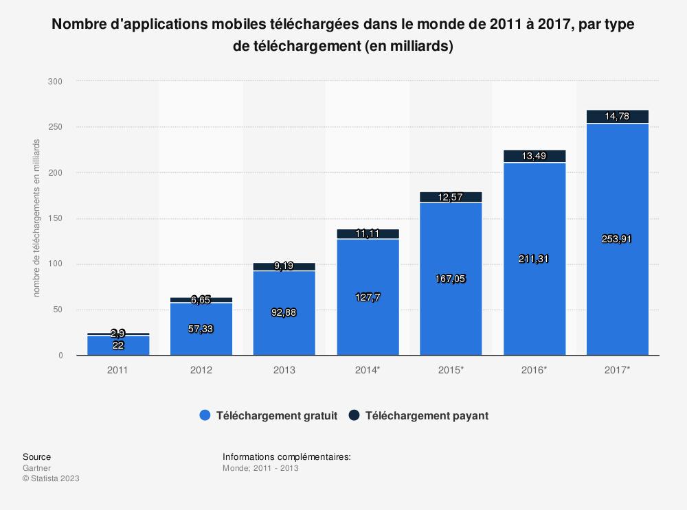 Statistique: Nombre d'applications mobiles téléchargées dans le monde de 2011 à 2017, par type de téléchargement (en milliards) | Statista
