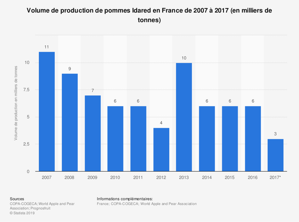 Statistique: Volume de production de pommes Idared en France de 2007 à 2017 (en milliers de tonnes)  | Statista