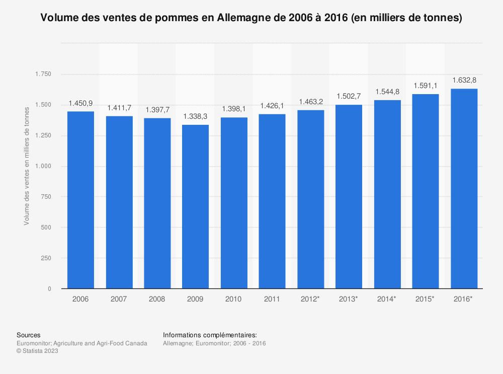 Statistique: Volume des ventes de pommes en Allemagne de 2006 à 2016 (en milliers de tonnes)  | Statista