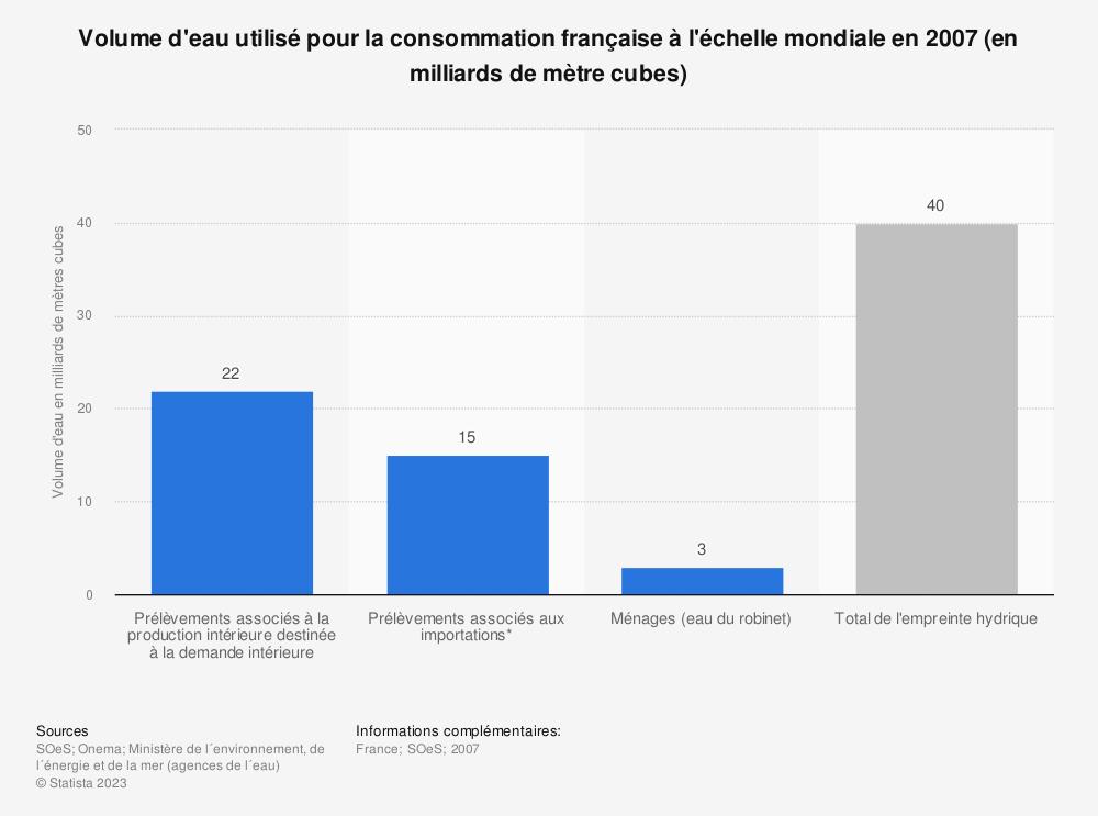 Statistique: Volume d'eau utilisé pour la consommation française à l'échelle mondiale en 2007 (en milliards de mètre cubes) | Statista