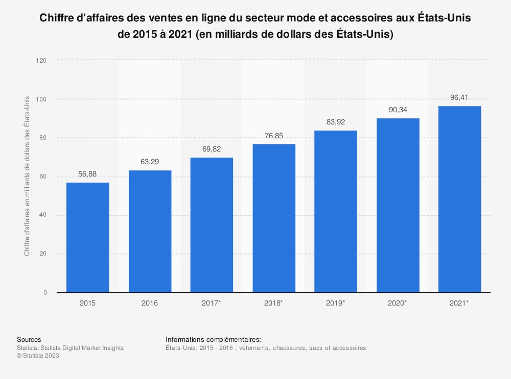 Statistique: Chiffre d'affaires des ventes en ligne du secteur mode et accessoires aux États-Unis de 2015 à 2021 (en milliards de dollars des États-Unis) | Statista