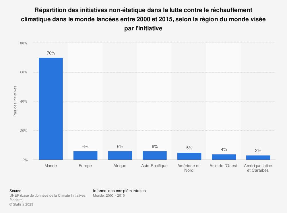 Statistique: Répartition des initiatives non-étatique dans la lutte contre le réchauffement climatique dans le monde lancées entre 2000 et 2015, selon la région du monde visée par l'initiative | Statista