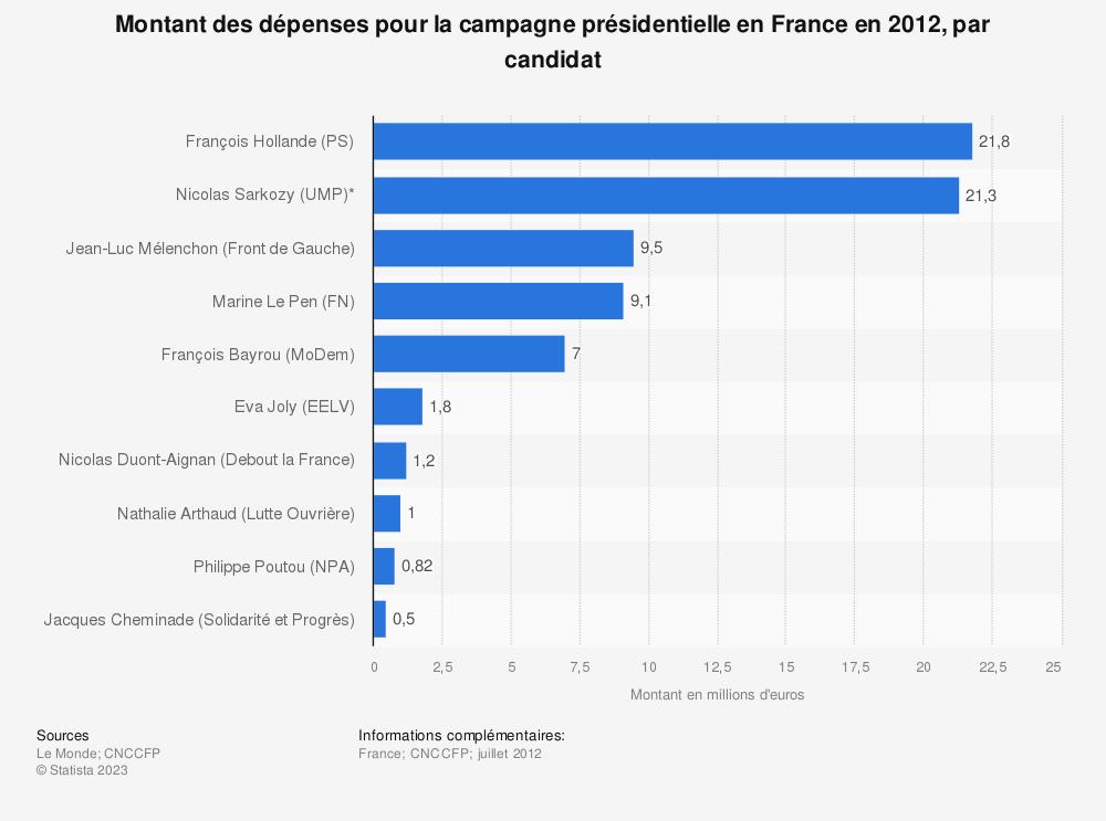 Statistique: Montant des dépenses pour la campagne présidentielle en France en 2012, par candidat | Statista
