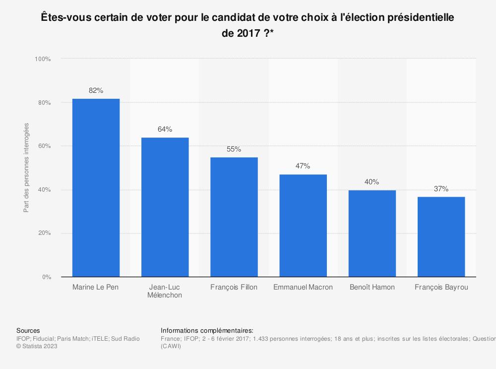 Statistique: Êtes-vous certain de voter pour le candidat de votre choix à l'élection présidentielle de 2017?* | Statista
