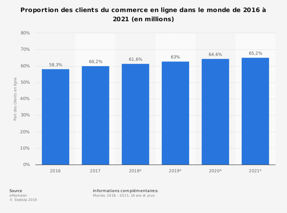 Statistique: Proportion des clients du commerce en ligne dans le monde de 2016 à 2021 (en millions) | Statista