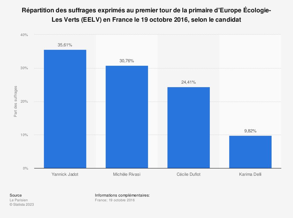 Statistique: Répartition des suffrages exprimés au premier tour de la primaire d'Europe Écologie-Les Verts (EELV) en France le 19 octobre 2016, selon le candidat | Statista
