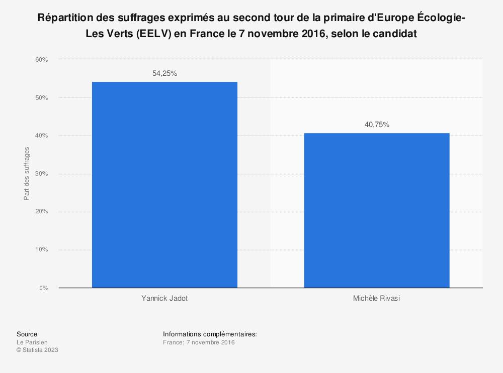 Statistique: Répartition des suffrages exprimés au second tour de la primaire d'Europe Écologie-Les Verts (EELV) en France le 7 novembre 2016, selon le candidat | Statista