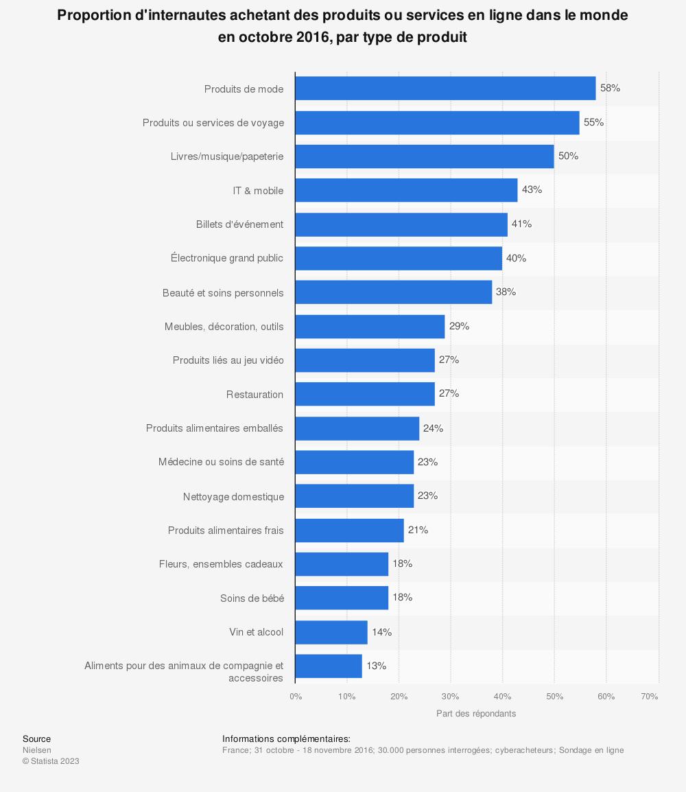 Statistique: Proportion d'internautes achetant des produits ou services en ligne dans le monde en octobre 2016, par type de produit | Statista