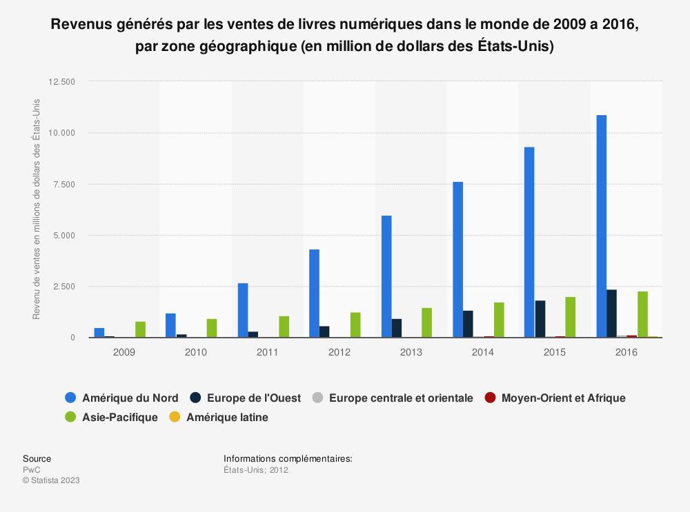 Statistique: Revenus générés par les ventes de livres numériques dans le monde de 2009 a 2016, par zone géographique (en million de dollars des États-Unis) | Statista