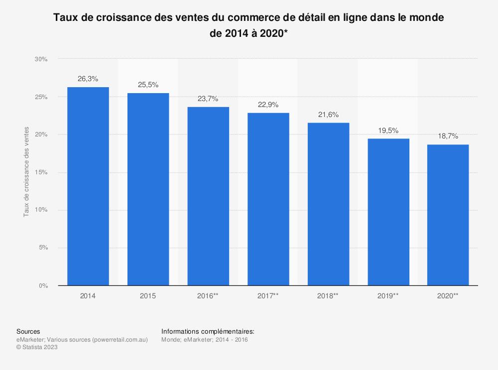 Statistique: Taux de croissance des ventes du commerce de détail en ligne dans le monde de2014 à2020*  | Statista