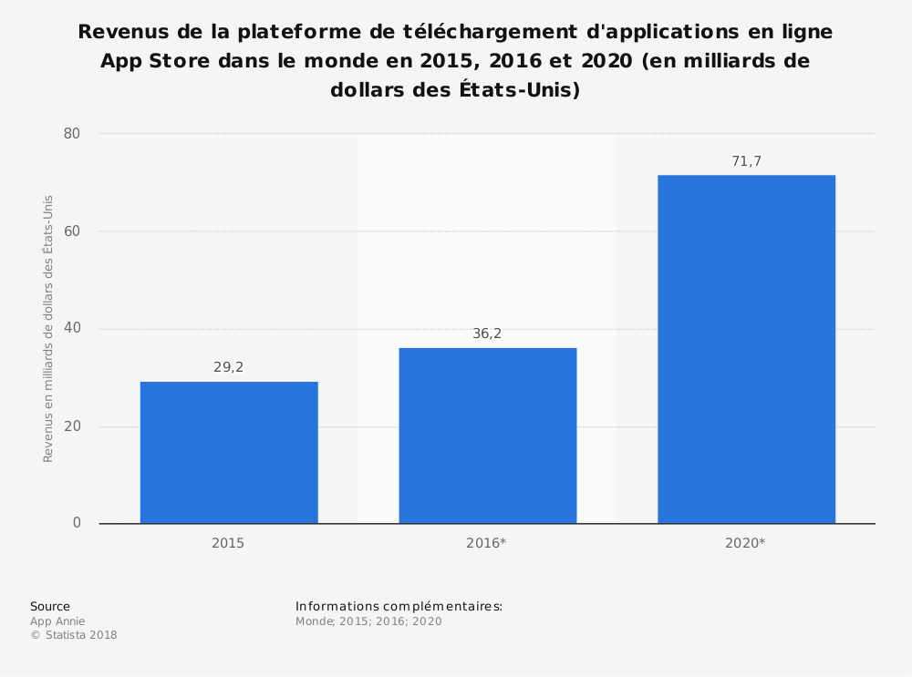 Statistique: Revenus de la plateforme de téléchargement d'applications en ligne App Store dans le monde en 2015, 2016 et 2020 (en milliards de dollars des États-Unis) | Statista